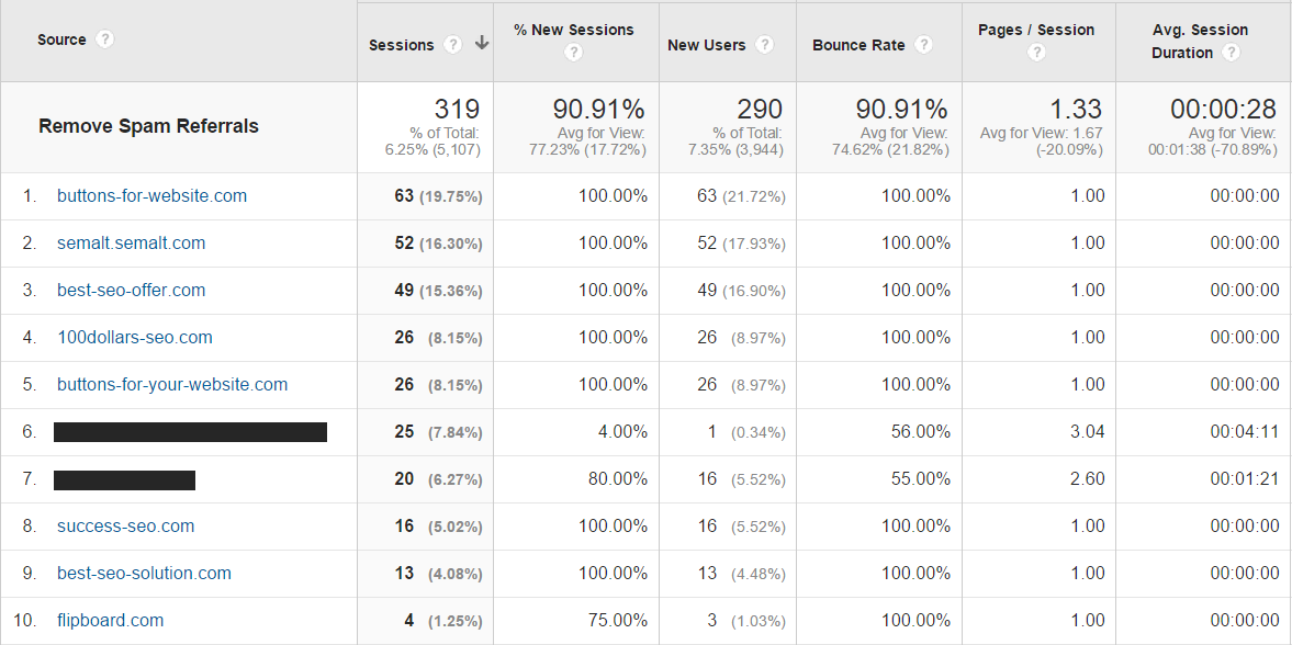 Adding a Segment to Google Analytics to Filter Out Spam