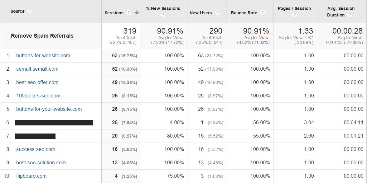 Google Analytics bot crawler referrals