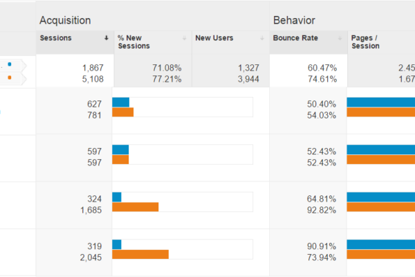 Google Analytics spam referral traffic vs real