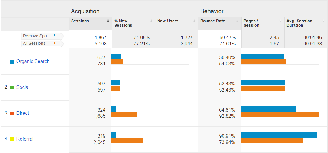 Google Analytics spam referral traffic vs real
