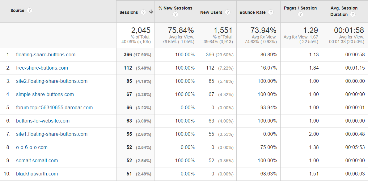 Google Analytics spam referrals