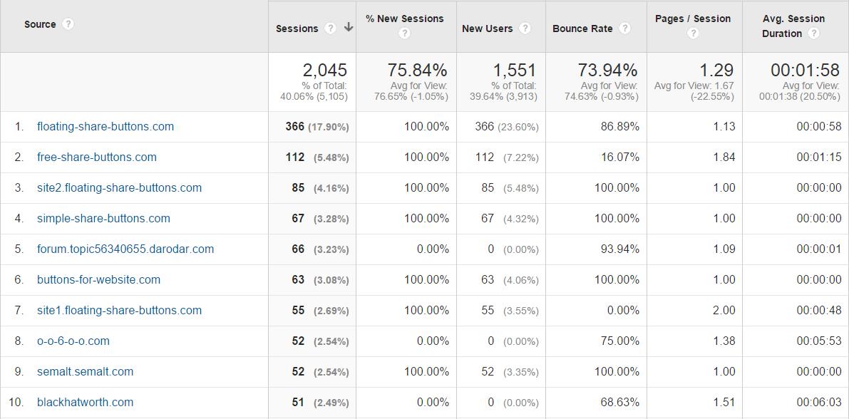 Google Analytics spam referrals