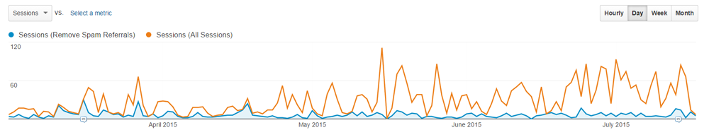 Google Analytics spam traffic vs real data